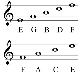 treble clef linesspaces